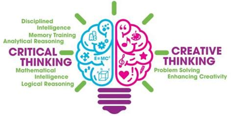 Creative and Critical Thinking Skills Training Course